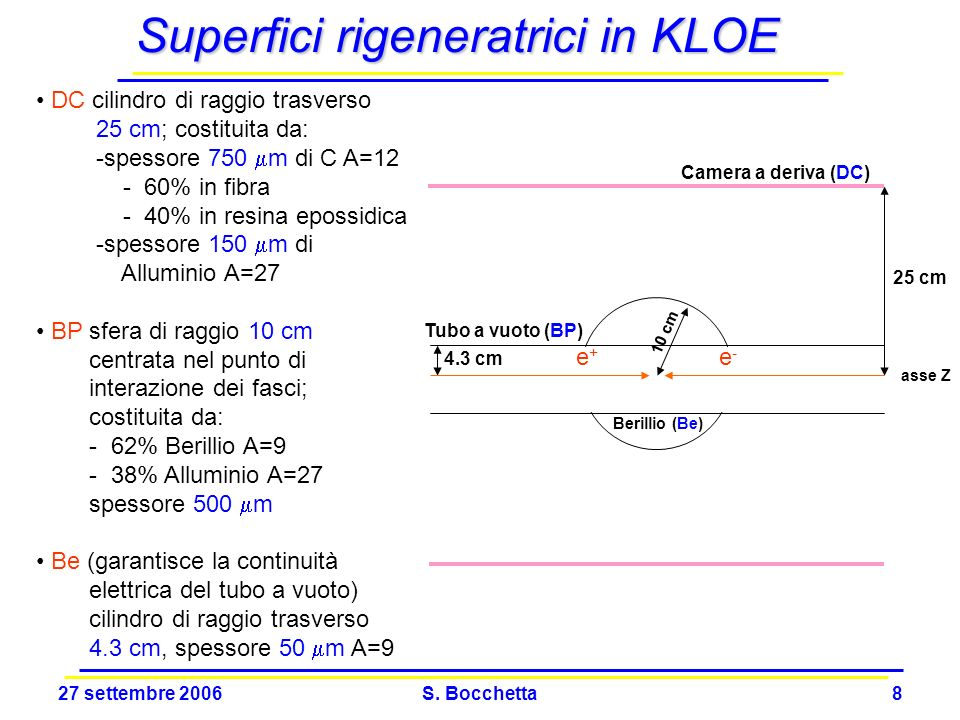 Superfici rigeneratrici in KLOE