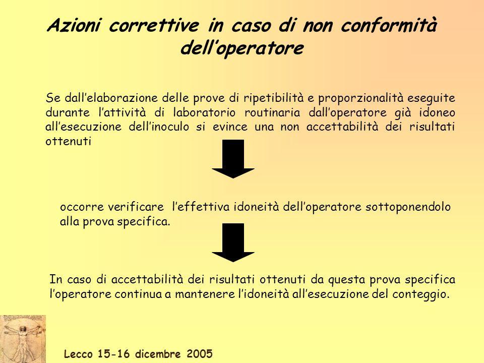 Azioni correttive in caso di non conformità dell'operatore