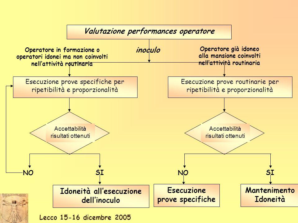 Valutazione performances operatore