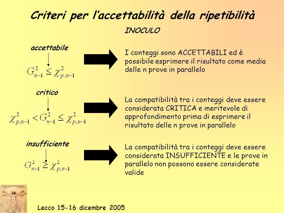 Criteri per l'accettabilità della ripetibilità