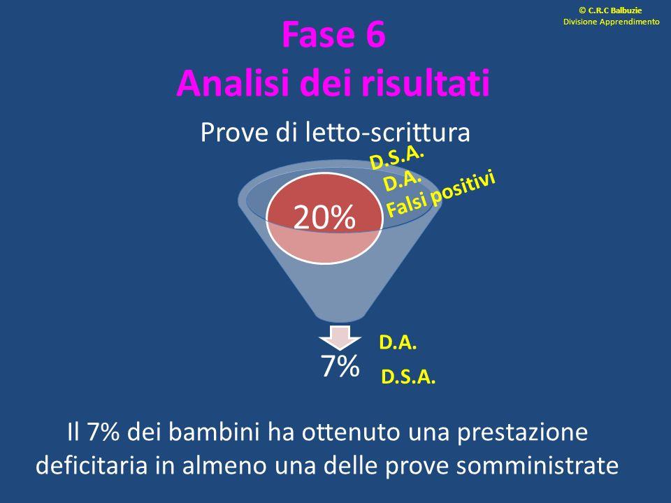 Fase 6 Analisi dei risultati