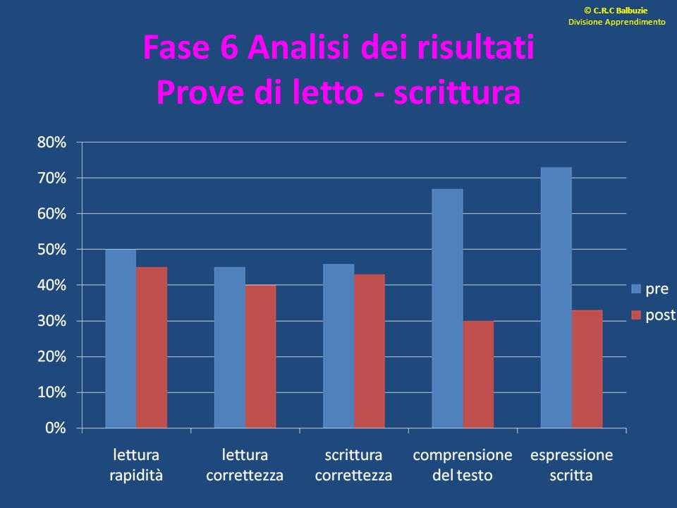 Fase 6 Analisi dei risultati Prove di letto - scrittura