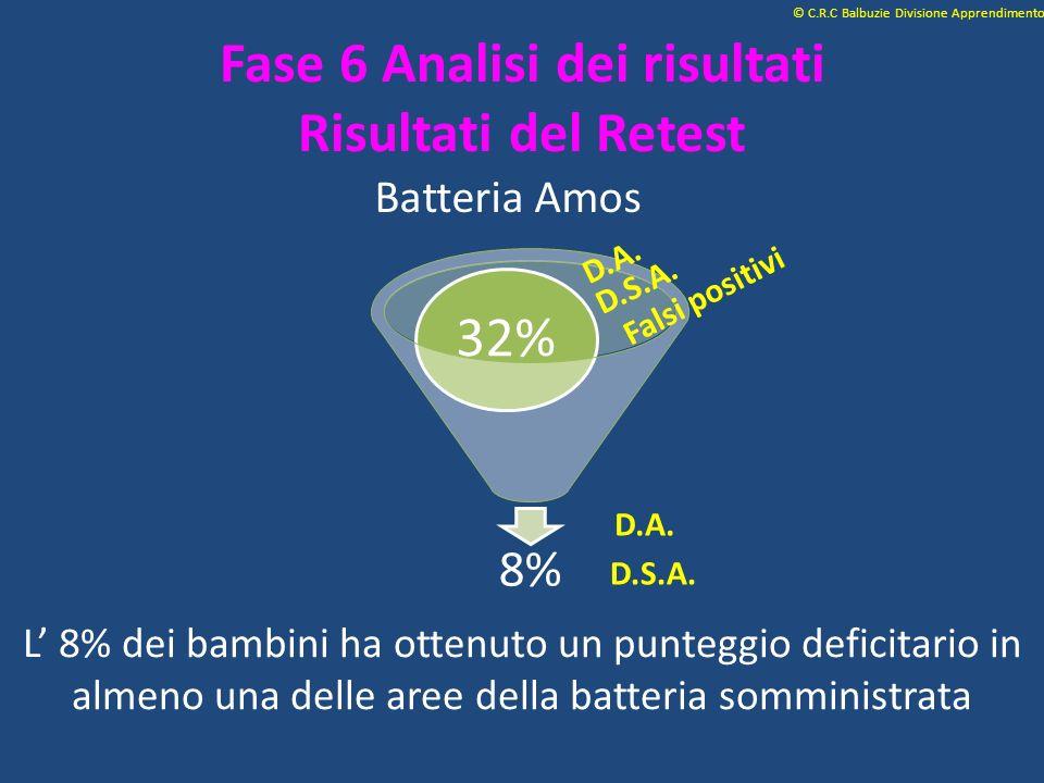 Fase 6 Analisi dei risultati Risultati del Retest