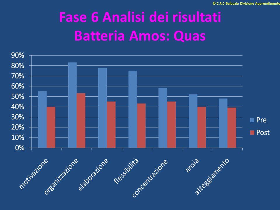 Fase 6 Analisi dei risultati Batteria Amos: Quas