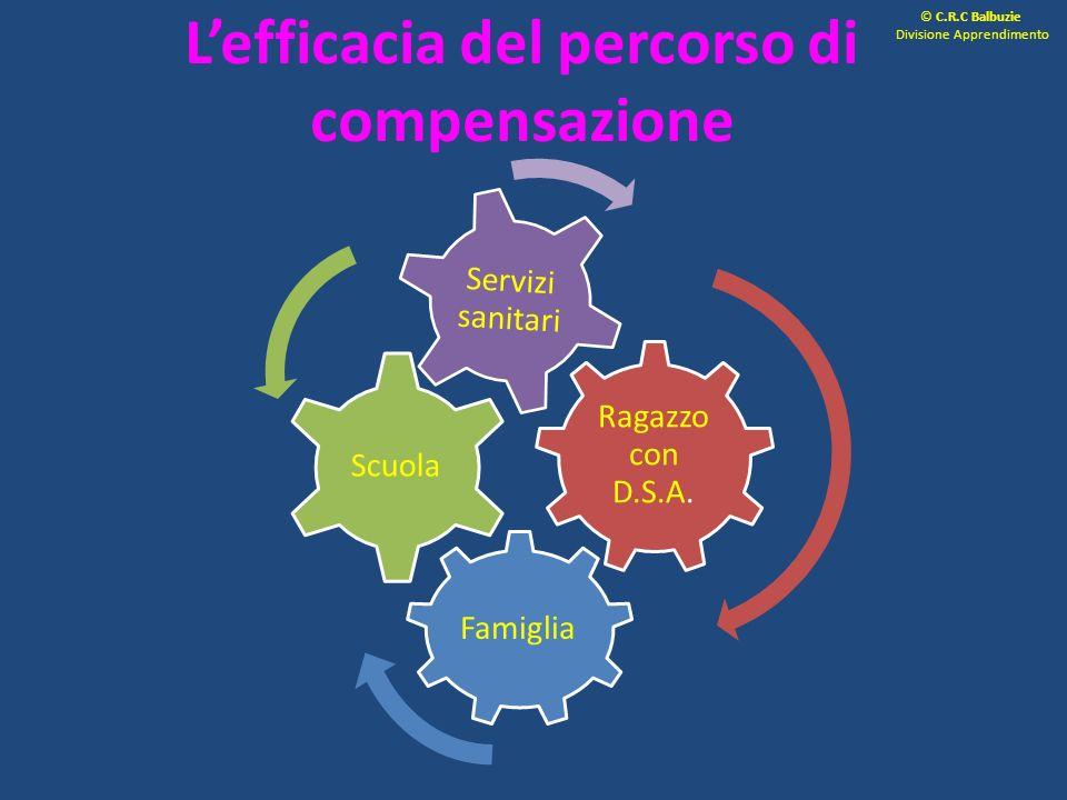 L'efficacia del percorso di compensazione