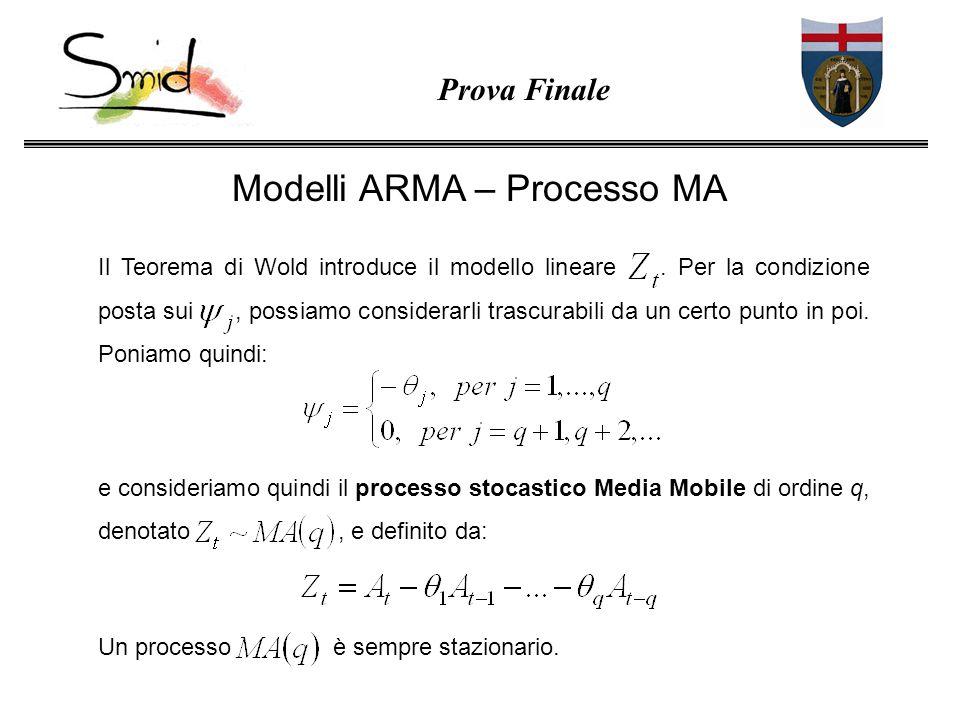 Modelli ARMA – Processo MA