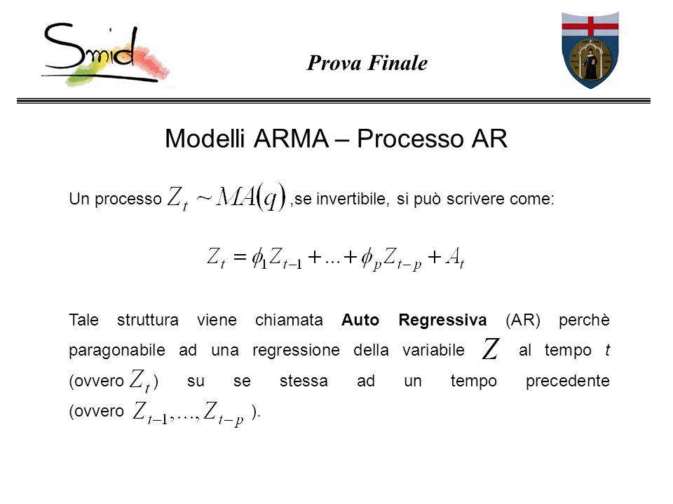 Modelli ARMA – Processo AR