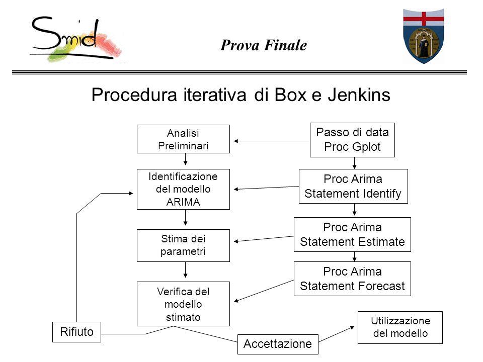 Procedura iterativa di Box e Jenkins