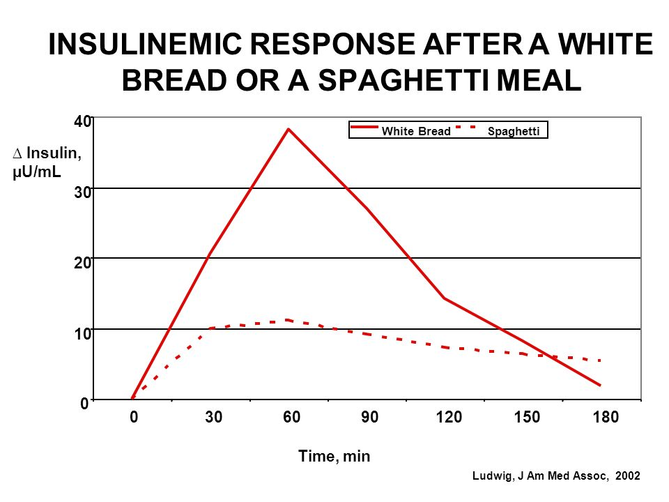 INSULINEMIC RESPONSE AFTER A WHITE BREAD OR A SPAGHETTI MEAL