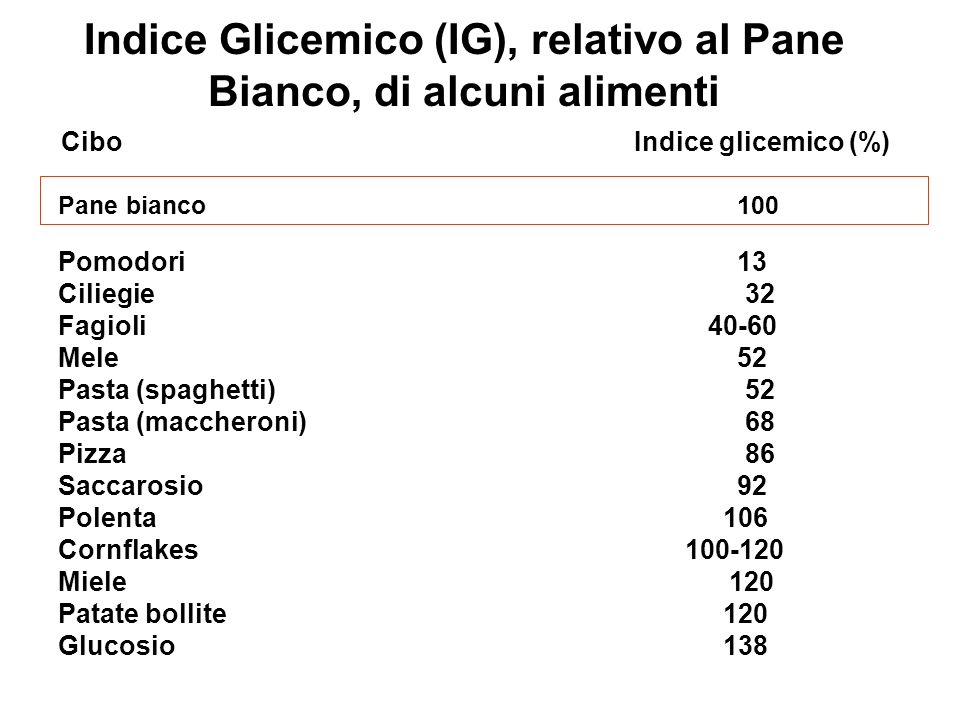 Indice Glicemico (IG), relativo al Pane Bianco, di alcuni alimenti