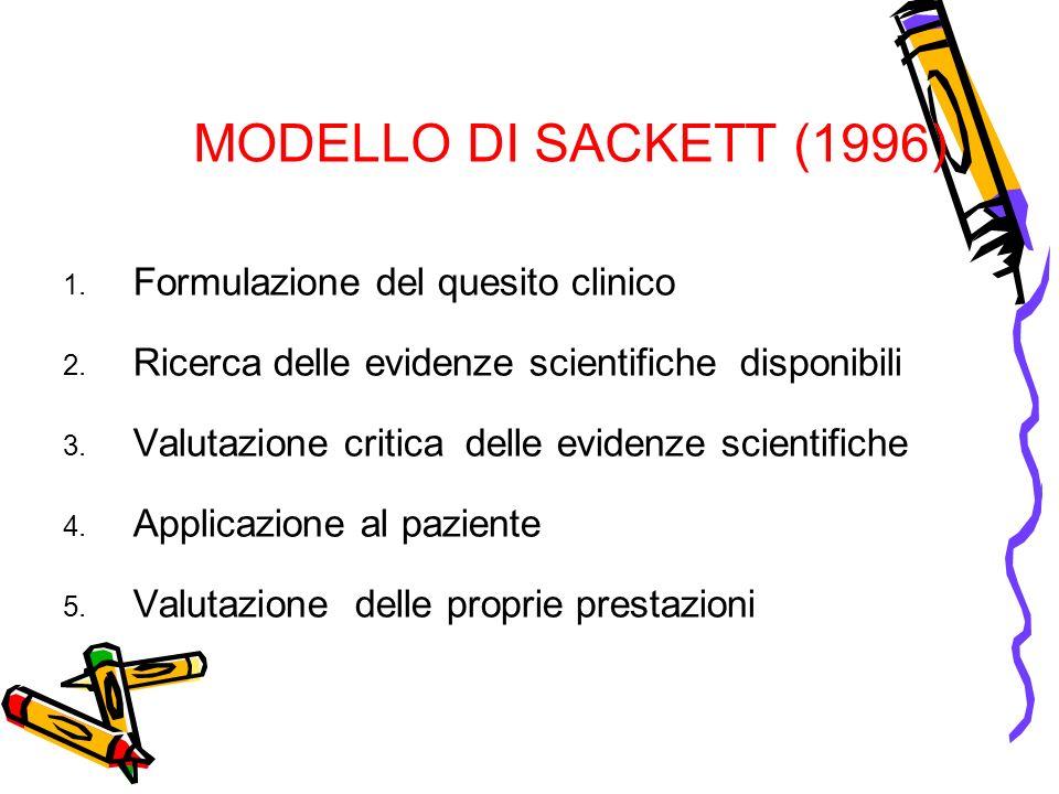 MODELLO DI SACKETT (1996) Formulazione del quesito clinico