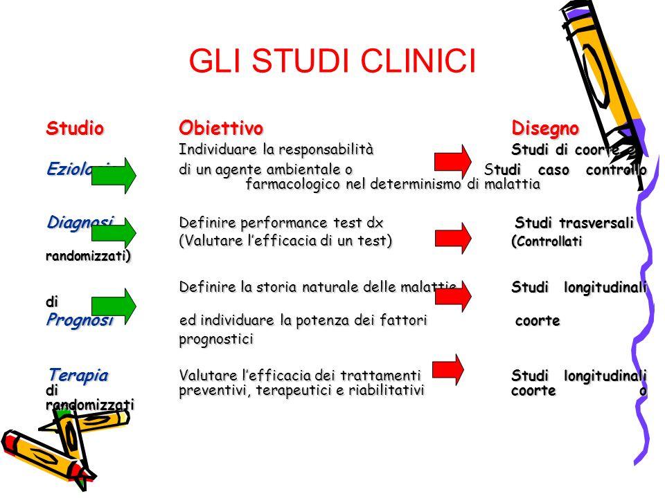 GLI STUDI CLINICI Studio Obiettivo Disegno