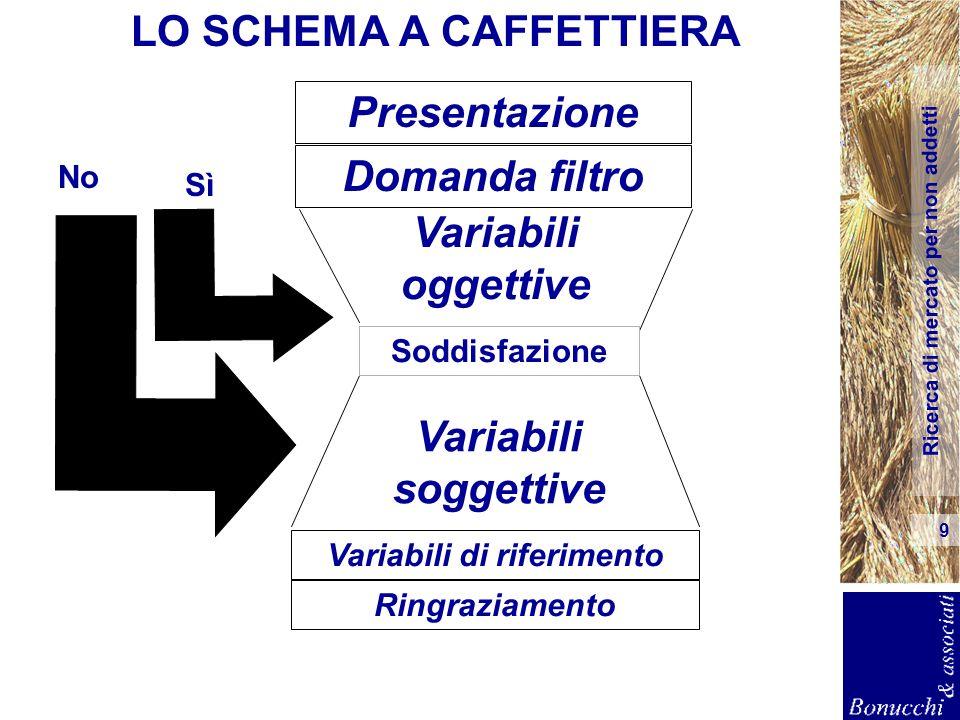 LO SCHEMA A CAFFETTIERA