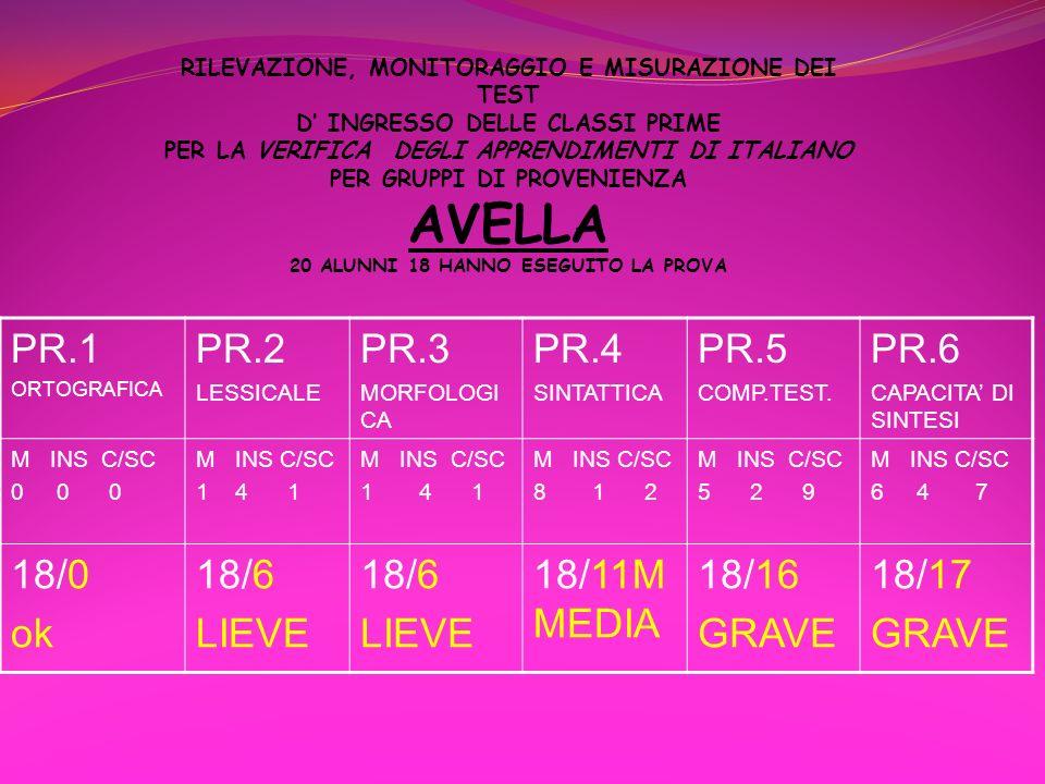 PR.1 PR.2 PR.3 PR.4 PR.5 PR.6 18/0 ok 18/6 LIEVE 18/11MMEDIA 18/16