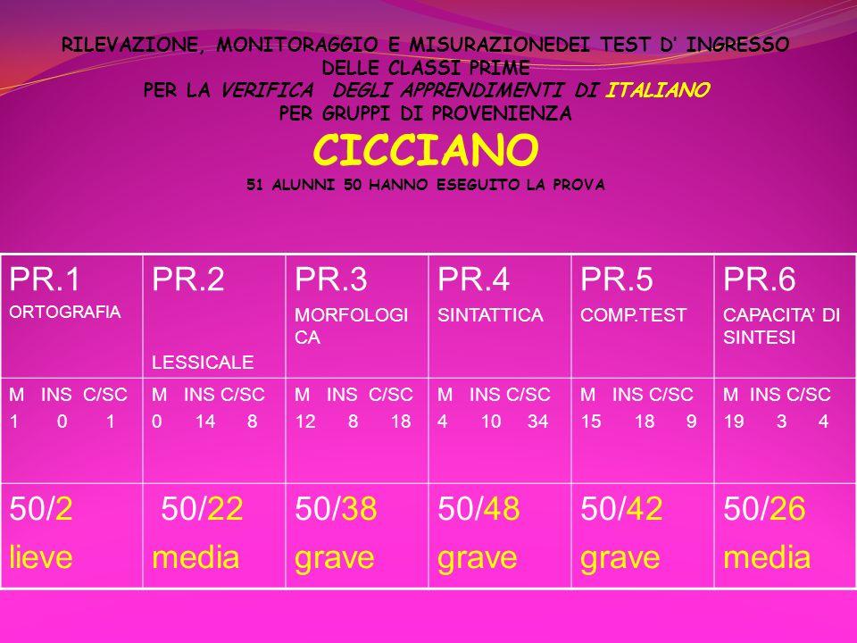 PR.1 PR.2 PR.3 PR.4 PR.5 PR.6 50/2 lieve 50/22 media 50/38 grave 50/48