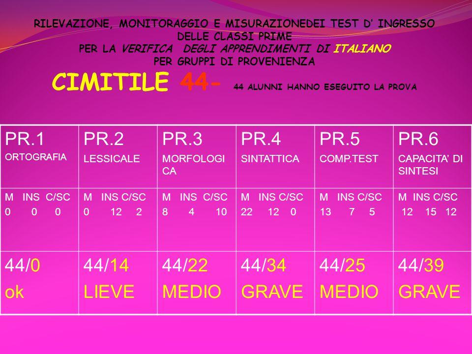 PR.1 PR.2 PR.3 PR.4 PR.5 PR.6 44/0 ok 44/14 LIEVE 44/22 MEDIO 44/34