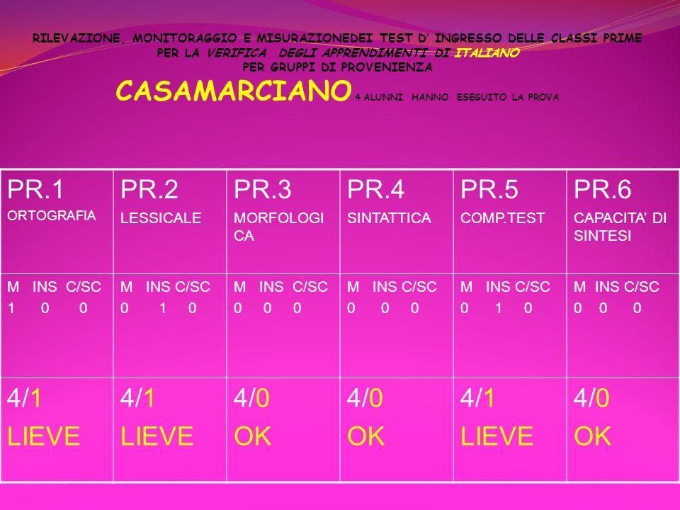 PR.1 PR.2 PR.3 PR.4 PR.5 PR.6 4/1 LIEVE 4/0 OK