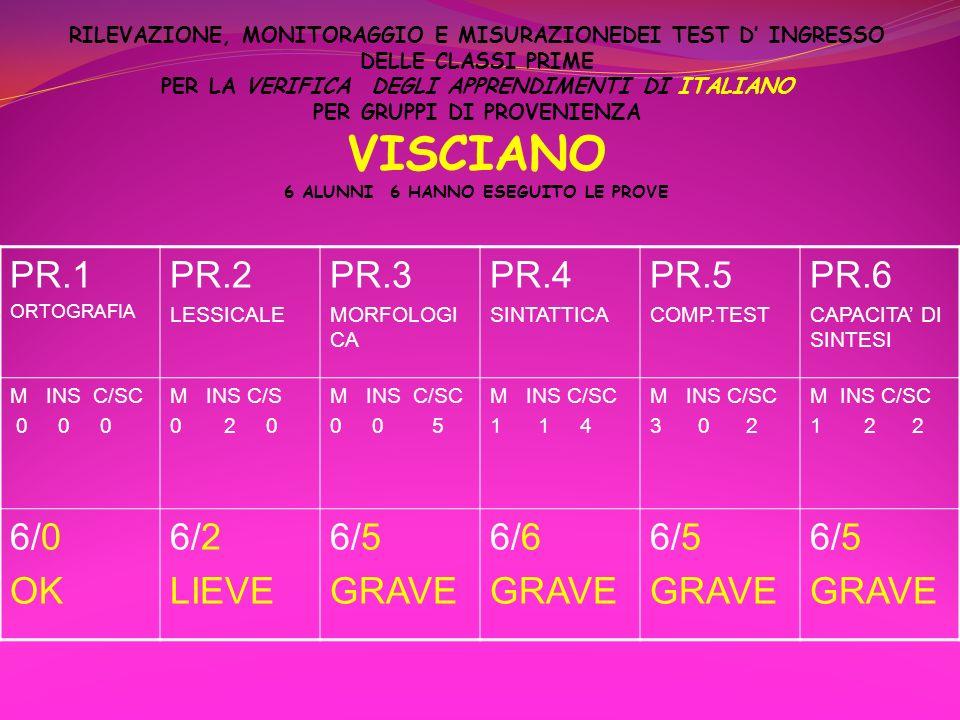 PR.1 PR.2 PR.3 PR.4 PR.5 PR.6 6/0 OK 6/2 LIEVE 6/5 GRAVE 6/6