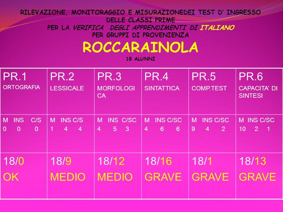 PR.1 PR.2 PR.3 PR.4 PR.5 PR.6 18/0 OK 18/9 MEDIO 18/12 18/16 GRAVE