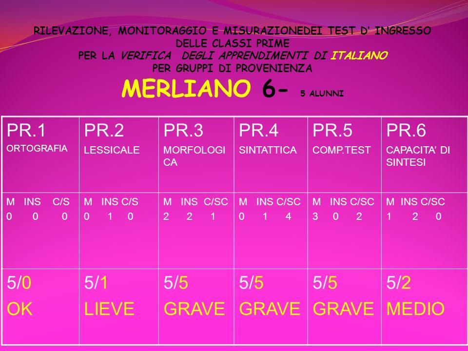 PR.1 PR.2 PR.3 PR.4 PR.5 PR.6 5/0 OK 5/1 LIEVE 5/5 GRAVE 5/2 MEDIO