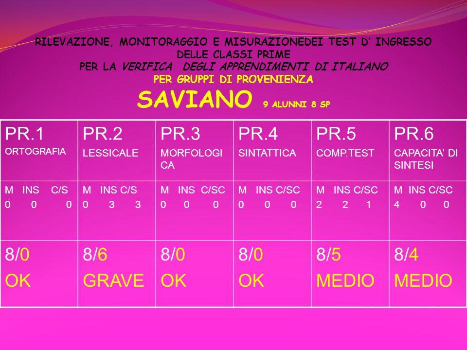 PR.1 PR.2 PR.3 PR.4 PR.5 PR.6 8/0 OK 8/6 GRAVE 8/5 MEDIO 8/4