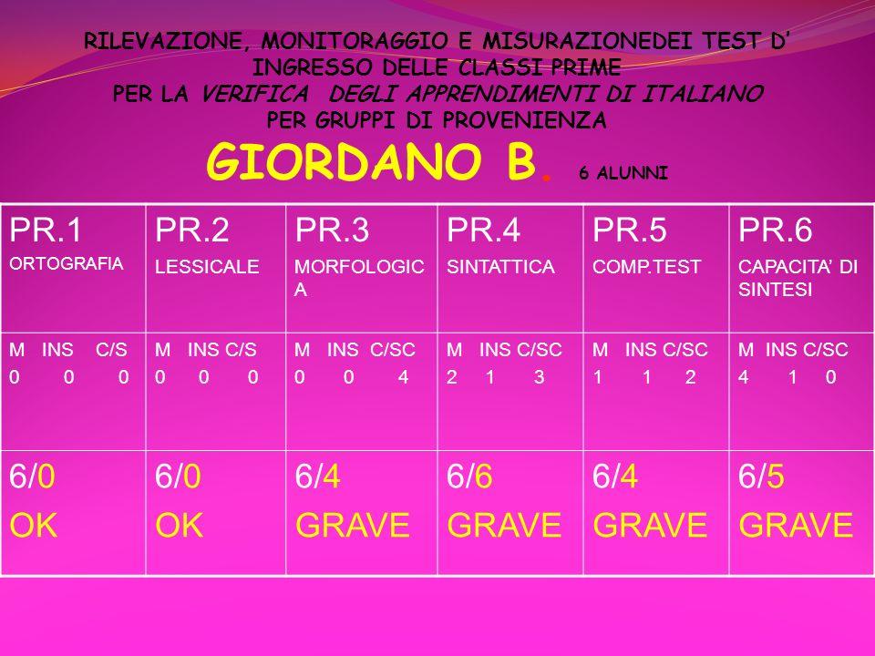 PR.1 PR.2 PR.3 PR.4 PR.5 PR.6 6/0 OK 6/4 GRAVE 6/6 6/5