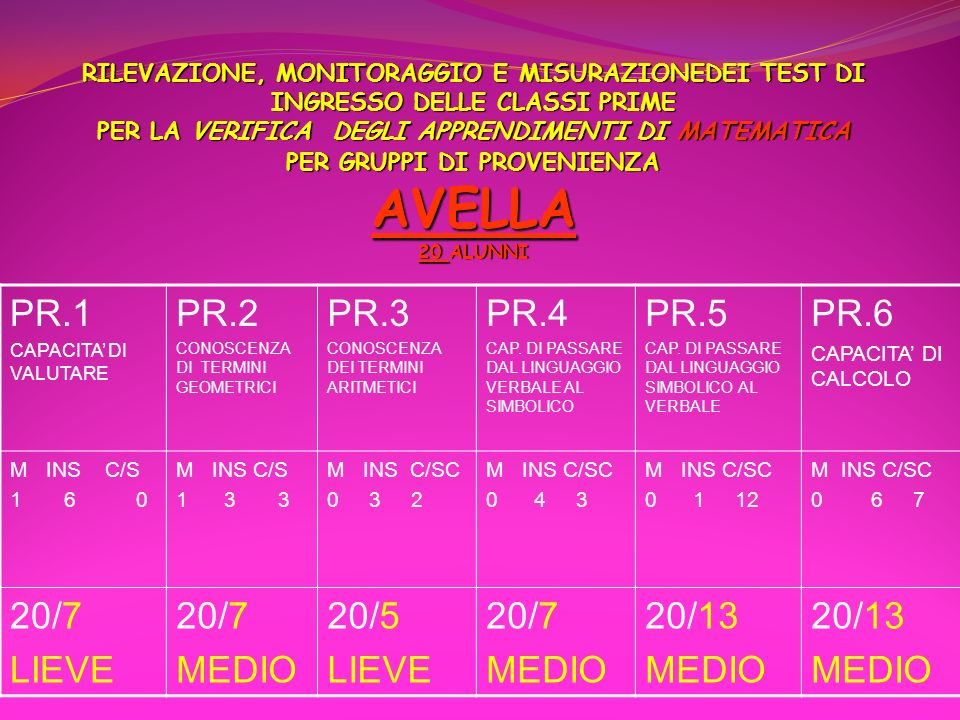 PR.1 PR.2 PR.3 PR.4 PR.5 PR.6 20/7 LIEVE MEDIO 20/5 20/13