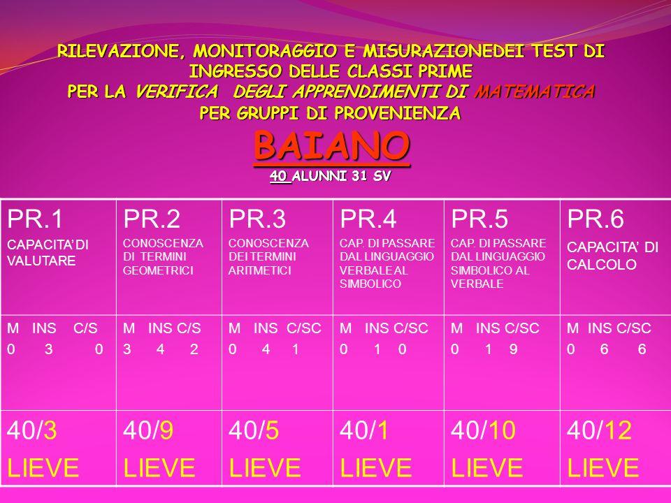 PR.1 PR.2 PR.3 PR.4 PR.5 PR.6 40/3 LIEVE 40/9 40/5 40/1 40/10 40/12