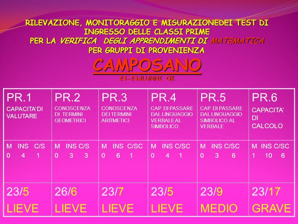 PR.1 PR.2 PR.3 PR.4 PR.5 PR.6 23/5 LIEVE 26/6 23/7 23/9 MEDIO 23/17