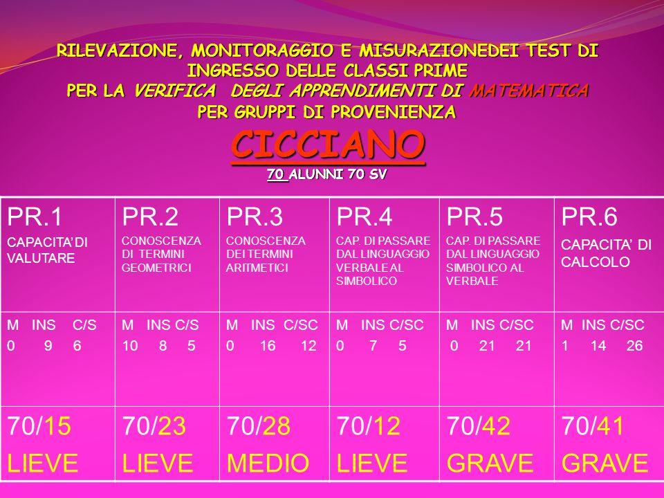 PR.1 PR.2 PR.3 PR.4 PR.5 PR.6 70/15 LIEVE 70/23 70/28 MEDIO 70/12