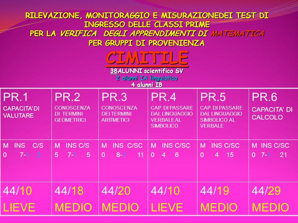 PR.1 PR.2 PR.3 PR.4 PR.5 PR.6 44/10 LIEVE 44/18 MEDIO 44/20 44/19