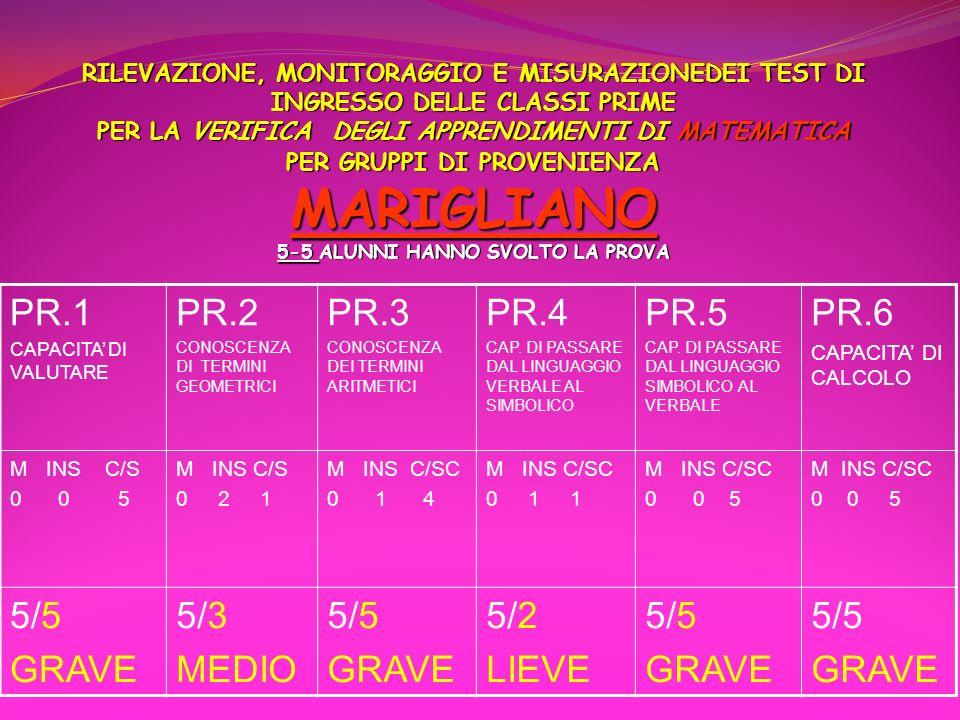 PR.1 PR.2 PR.3 PR.4 PR.5 PR.6 5/5 GRAVE 5/3 MEDIO 5/2 LIEVE