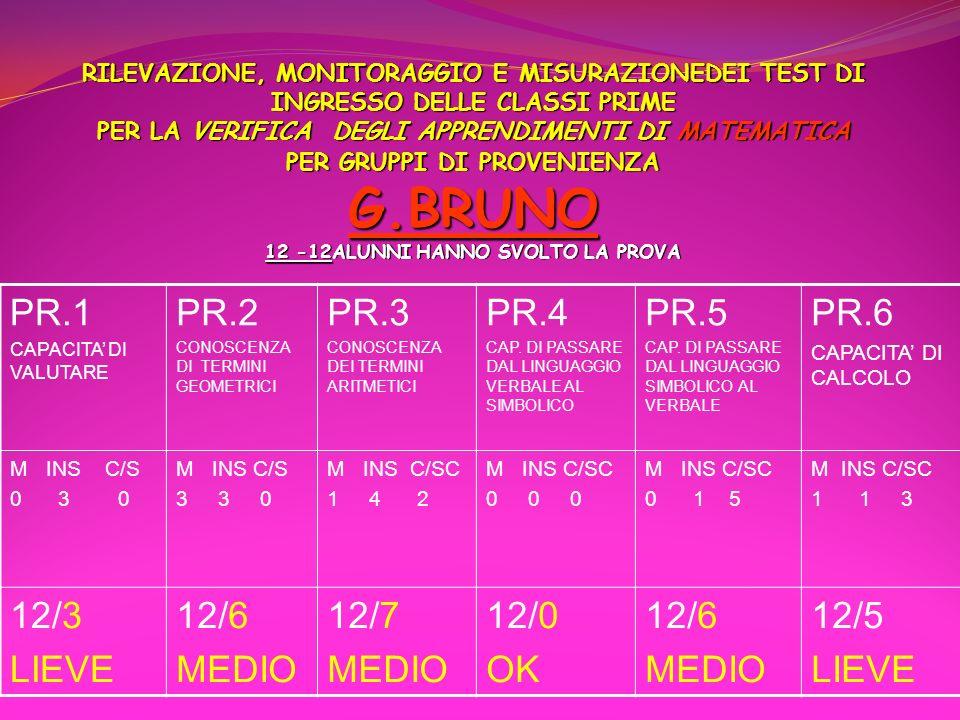 PR.1 PR.2 PR.3 PR.4 PR.5 PR.6 12/3 LIEVE 12/6 MEDIO 12/7 12/0 OK 12/5