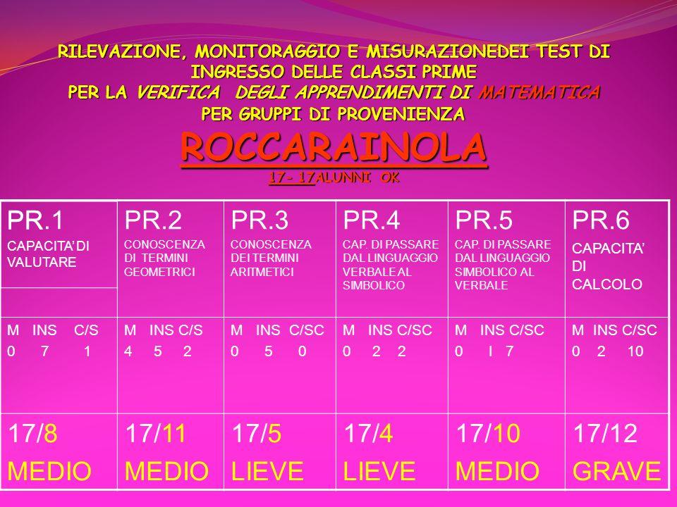PR.1 PR.2 PR.3 PR.4 PR.5 PR.6 17/8 MEDIO 17/11 17/5 LIEVE 17/4 17/10
