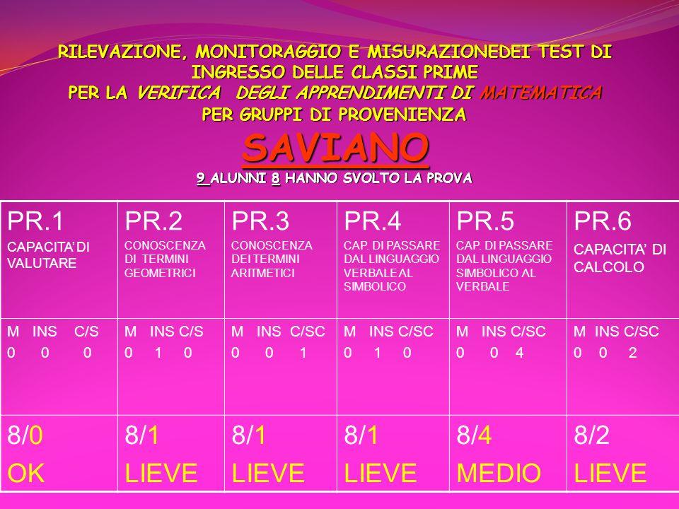 PR.1 PR.2 PR.3 PR.4 PR.5 PR.6 8/0 OK 8/1 LIEVE 8/4 MEDIO 8/2