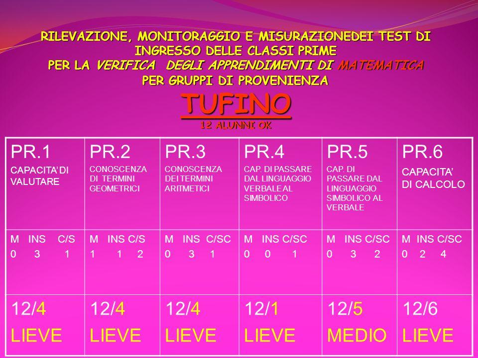 PR.1 PR.2 PR.3 PR.4 PR.5 PR.6 12/4 LIEVE 12/1 12/5 MEDIO 12/6