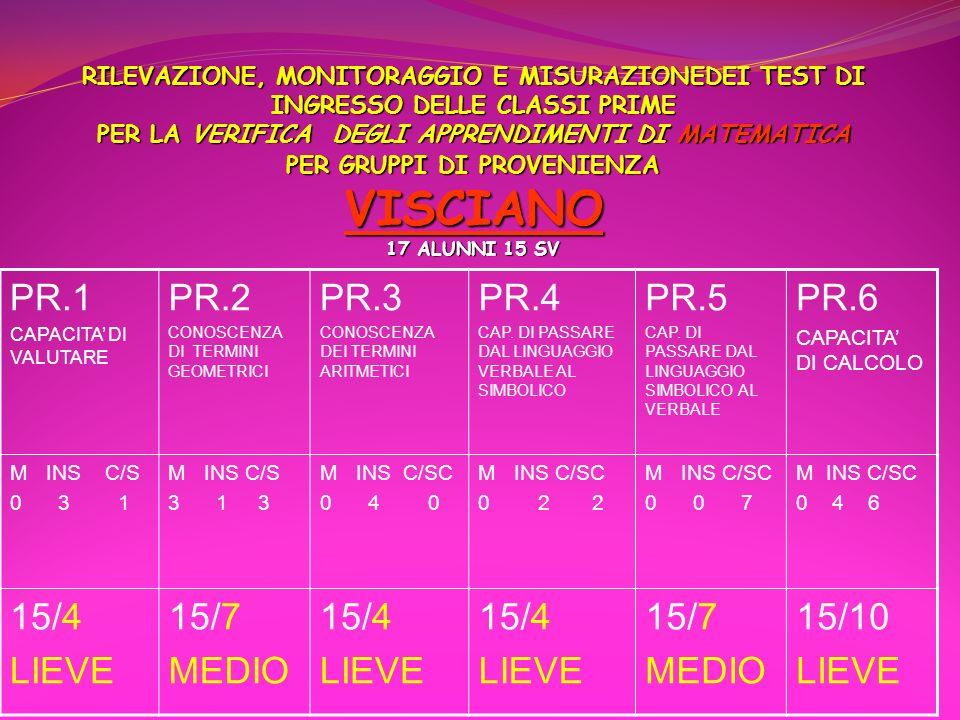 PR.1 PR.2 PR.3 PR.4 PR.5 PR.6 15/4 LIEVE 15/7 MEDIO 15/10