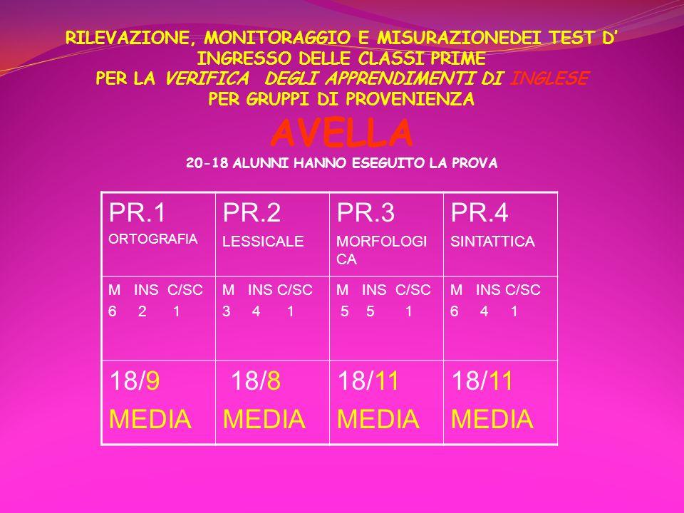 RILEVAZIONE, MONITORAGGIO E MISURAZIONEDEI TEST D' INGRESSO DELLE CLASSI PRIME PER LA VERIFICA DEGLI APPRENDIMENTI DI INGLESE PER GRUPPI DI PROVENIENZA AVELLA 20-18 ALUNNI HANNO ESEGUITO LA PROVA