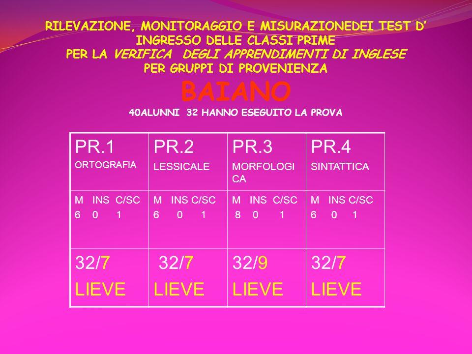RILEVAZIONE, MONITORAGGIO E MISURAZIONEDEI TEST D' INGRESSO DELLE CLASSI PRIME PER LA VERIFICA DEGLI APPRENDIMENTI DI INGLESE PER GRUPPI DI PROVENIENZA BAIANO 40ALUNNI 32 HANNO ESEGUITO LA PROVA