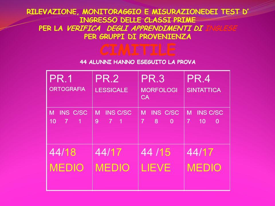 PR.1 PR.2 PR.3 PR.4 44/18 MEDIO 44/17 44 /15 LIEVE