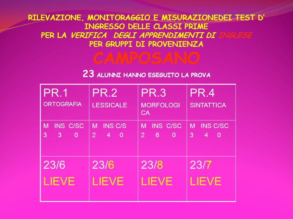 RILEVAZIONE, MONITORAGGIO E MISURAZIONEDEI TEST D' INGRESSO DELLE CLASSI PRIME PER LA VERIFICA DEGLI APPRENDIMENTI DI INGLESE PER GRUPPI DI PROVENIENZA CAMPOSANO 23 ALUNNI HANNO ESEGUITO LA PROVA
