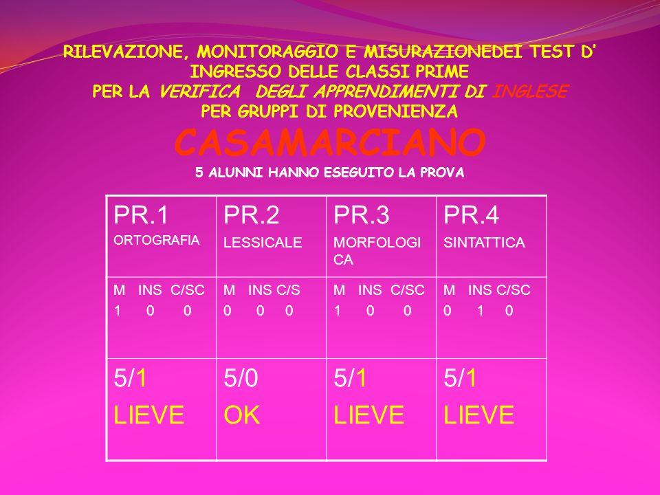 RILEVAZIONE, MONITORAGGIO E MISURAZIONEDEI TEST D' INGRESSO DELLE CLASSI PRIME PER LA VERIFICA DEGLI APPRENDIMENTI DI INGLESE PER GRUPPI DI PROVENIENZA CASAMARCIANO 5 ALUNNI HANNO ESEGUITO LA PROVA