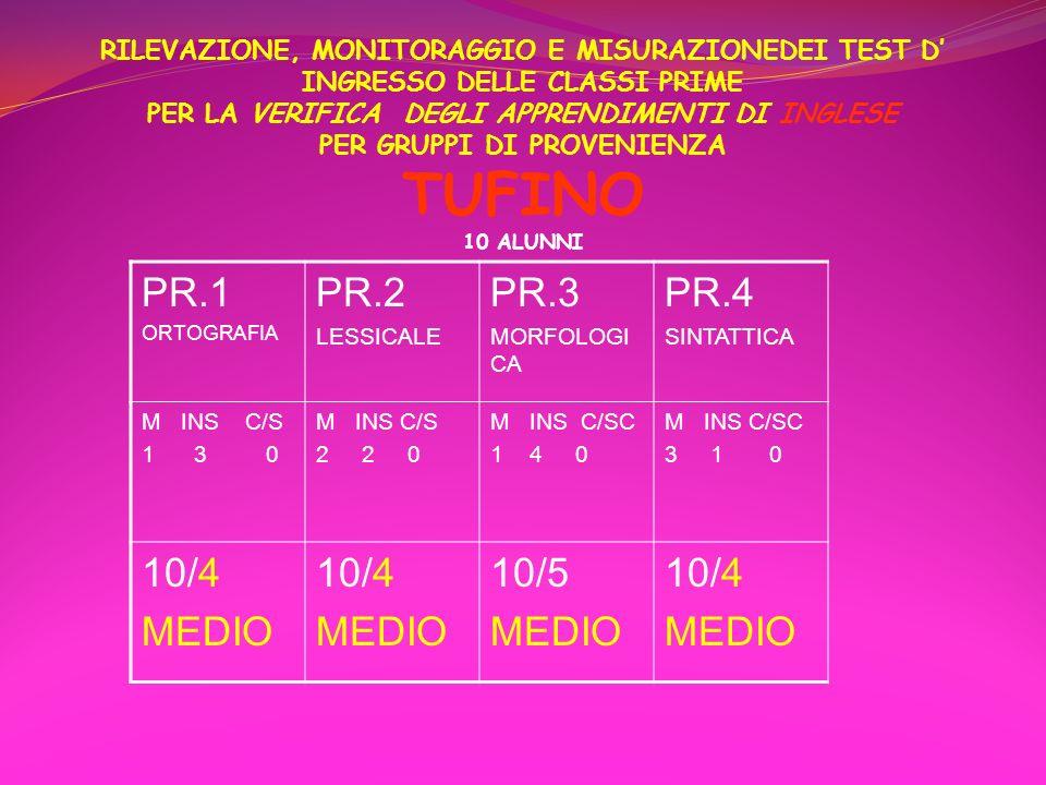 RILEVAZIONE, MONITORAGGIO E MISURAZIONEDEI TEST D' INGRESSO DELLE CLASSI PRIME PER LA VERIFICA DEGLI APPRENDIMENTI DI INGLESE PER GRUPPI DI PROVENIENZA TUFINO 10 ALUNNI