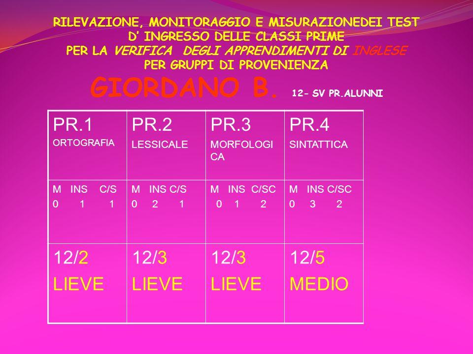 PR.1 PR.2 PR.3 PR.4 12/2 LIEVE 12/3 12/5 MEDIO