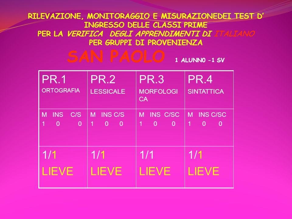 RILEVAZIONE, MONITORAGGIO E MISURAZIONEDEI TEST D' INGRESSO DELLE CLASSI PRIME PER LA VERIFICA DEGLI APPRENDIMENTI DI ITALIANO PER GRUPPI DI PROVENIENZA SAN PAOLO 1 ALUNN0 -1 SV
