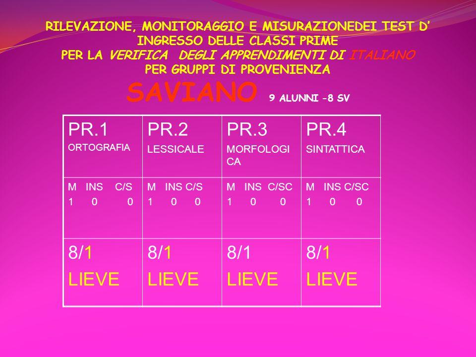 RILEVAZIONE, MONITORAGGIO E MISURAZIONEDEI TEST D' INGRESSO DELLE CLASSI PRIME PER LA VERIFICA DEGLI APPRENDIMENTI DI ITALIANO PER GRUPPI DI PROVENIENZA SAVIANO 9 ALUNNI -8 SV