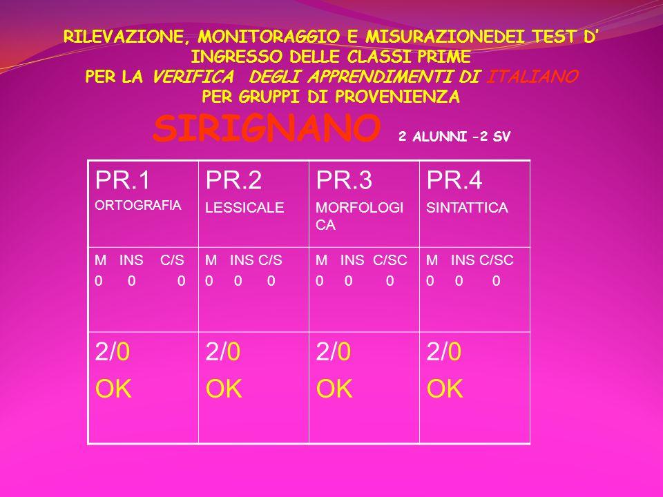 RILEVAZIONE, MONITORAGGIO E MISURAZIONEDEI TEST D' INGRESSO DELLE CLASSI PRIME PER LA VERIFICA DEGLI APPRENDIMENTI DI ITALIANO PER GRUPPI DI PROVENIENZA SIRIGNANO 2 ALUNNI -2 SV