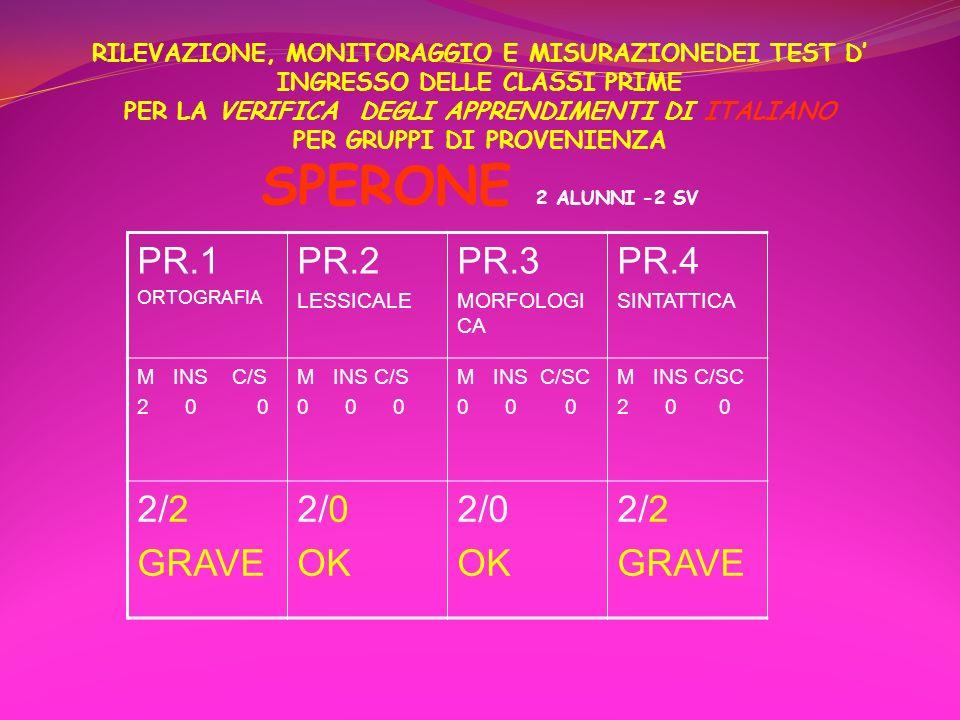 RILEVAZIONE, MONITORAGGIO E MISURAZIONEDEI TEST D' INGRESSO DELLE CLASSI PRIME PER LA VERIFICA DEGLI APPRENDIMENTI DI ITALIANO PER GRUPPI DI PROVENIENZA SPERONE 2 ALUNNI -2 SV