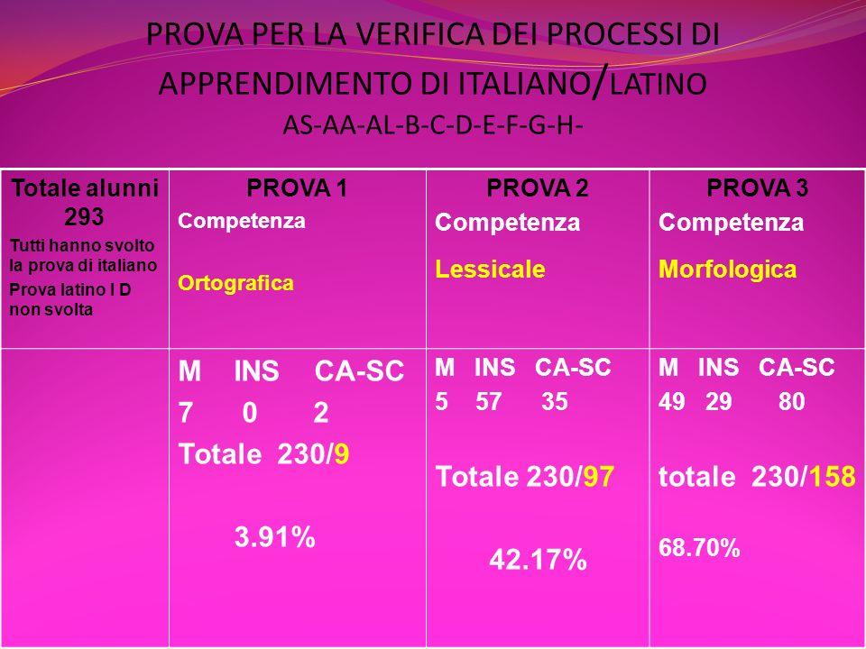 PROVA PER LA VERIFICA DEI PROCESSI DI APPRENDIMENTO DI ITALIANO/LATINO AS-AA-AL-B-C-D-E-F-G-H-