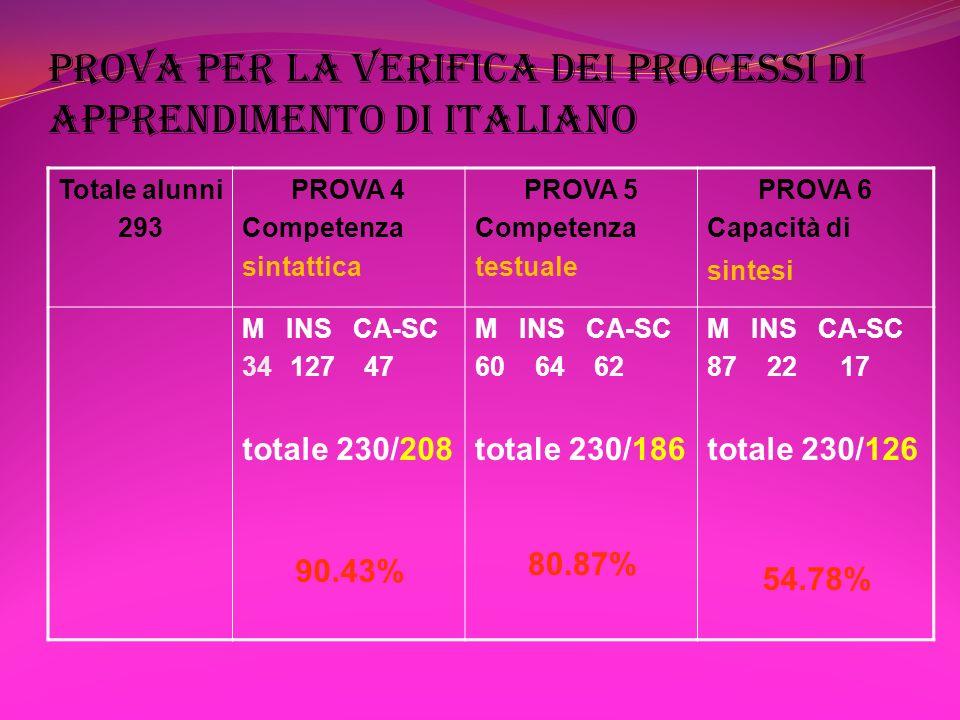 PROVA PER LA VERIFICA DEI PROCESSI DI APPRENDIMENTO DI ITALIANO